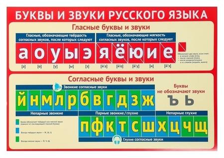 """Плакат """"Буквы и звуки русского языка"""" А3  Издательство Сфера"""